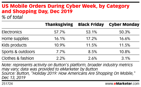 US Mobile Orders During Cyber Week, by Category and Shopping Day, Dec 2019 (% of total)