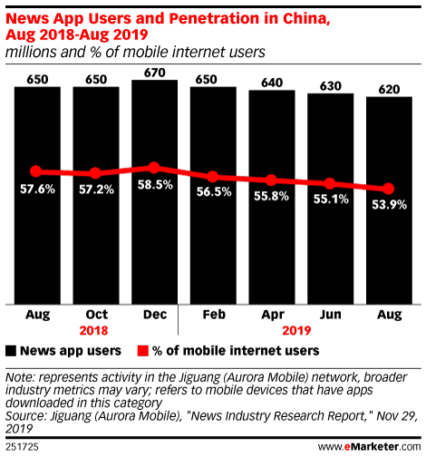 News App Users and Penetration in China, Aug 2018-Aug 2019 (millions and % of mobile internet users)