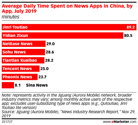 Average Daily Time Spent on News Apps in China, by App, July 2019 (minutes)