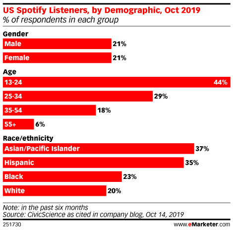 US Spotify Listeners, by Demographic, Oct 2019 (% of respondents in each group)