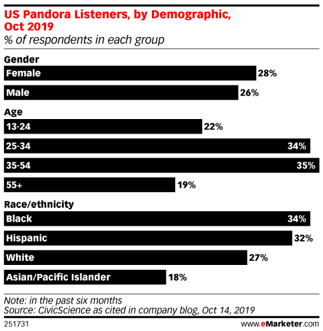 US Pandora Listeners, by Demographic, Oct 2019 (% of respondents in each group)