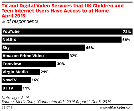 TV and Digital Video Services that UK Children and Teen Internet Users Have Access to at Home, April 2019 (% of respondents)