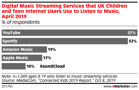 Digital Music Streaming Services that UK Children and Teen Internet Users Use to Listen to Music, April 2019 (% of respondents)