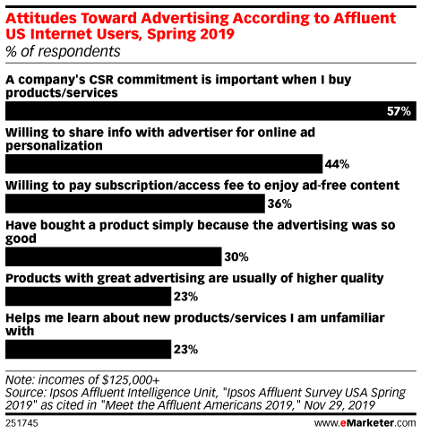 Attitudes Toward Advertising According to Affluent US Internet Users, Spring 2019 (% of respondents)