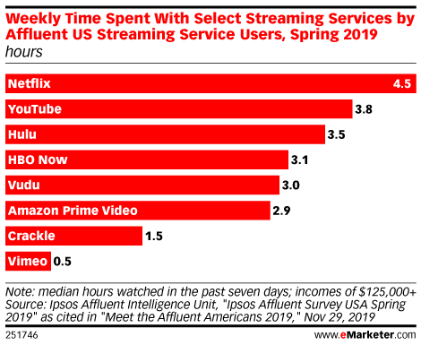 Weekly Time Spent With Select Streaming Services by Affluent US Streaming Service Users, Spring 2019 (hours)