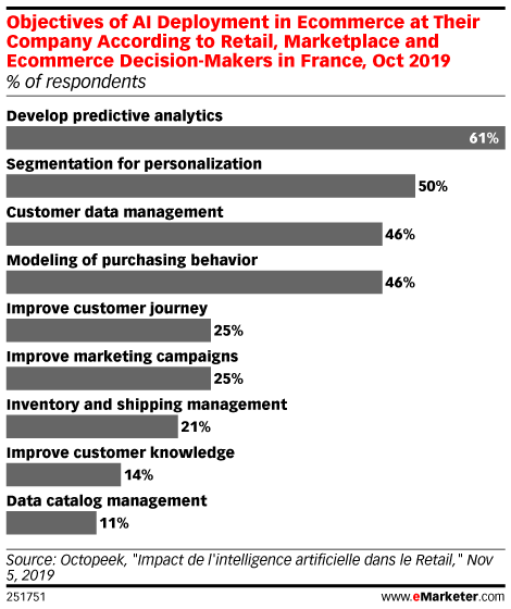 Objectives of AI Deployment in Ecommerce at Their Company According to Retail, Marketplace and Ecommerce Decision-Makers in France, Oct 2019 (% of respondents)