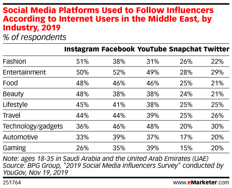Social Media Platforms Used to Follow Influencers According to Internet Users in the Middle East, by Industry, 2019 (% of respondents)