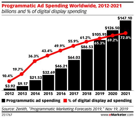 Programmatic Ad Spending Worldwide, 2012-2021 (billions and % of digital display spending)