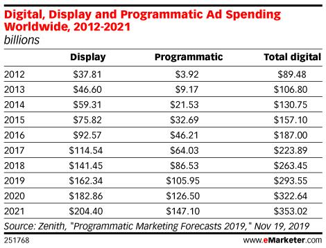 Digital, Display and Programmatic Ad Spending Worldwide, 2012-2021 (billions)
