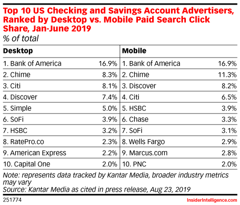 Top 10 US Checking and Savings Account Advertisers, Ranked by Desktop vs. Mobile Paid Search Click Share, Jan-June 2019 (% of total)