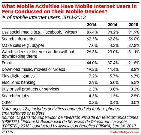 What Mobile Activities Have Mobile Internet Users in Peru Conducted on Their Mobile Devices? (% of mobile internet users, 2014-2018)