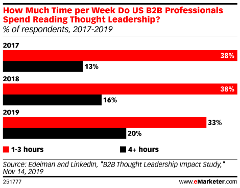 How Much Time per Week Do US B2B Professionals Spend Reading Thought Leadership? (% of respondents, 2017-2019)