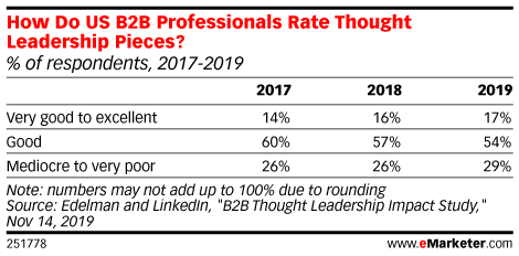 How Do US B2B Professionals Rate Thought Leadership Pieces? (% of respondents, 2017-2019)