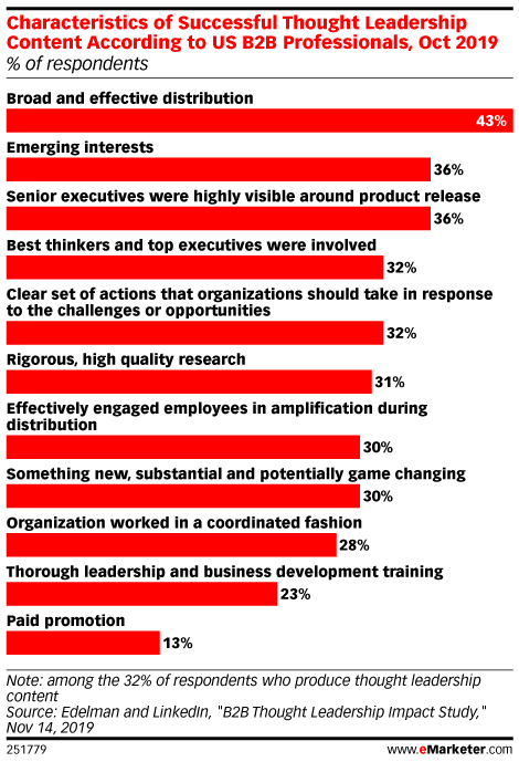 Characteristics of Successful Thought Leadership Content According to US B2B Professionals, Oct 2019 (% of respondents)