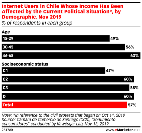 Internet Users in Chile Whose Income Has Been Affected by the Current Political Situation*, by Demographic, Nov 2019 (% of respondents in each group)