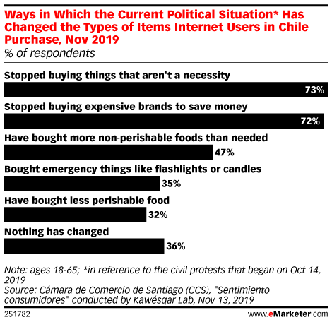 Ways in Which the Current Political Situation* Has Changed the Types of Items Internet Users in Chile Purchase, Nov 2019 (% of respondents)