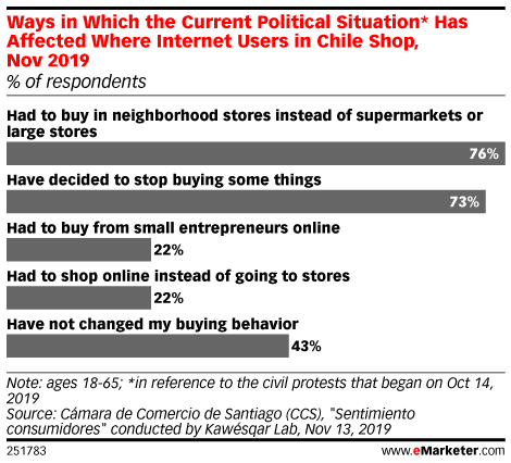 Ways in Which the Current Political Situation* Has Affected Where Internet Users in Chile Shop, Nov 2019 (% of respondents)