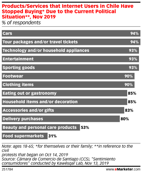Products/Services that Internet Users in Chile Have Stopped Buying* Due to the Current Political Situation**, Nov 2019 (% of respondents)