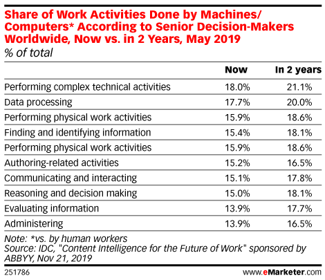 Share of Work Activities Done by Machines/Computers* According to Senior Decision-Makers Worldwide, Now vs. in 2 Years, May 2019 (% of total)