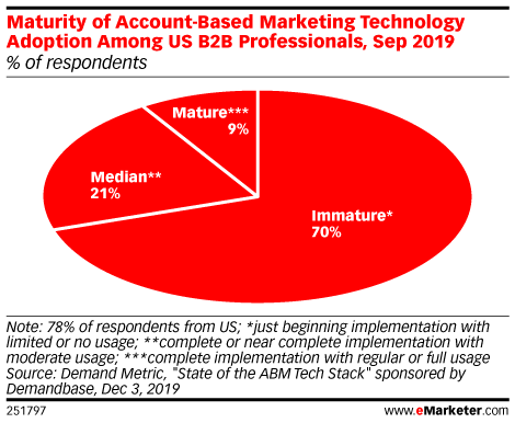 Maturity of Account-Based Marketing Technology Adoption Among US B2B Professionals, Sep 2019 (% of respondents)