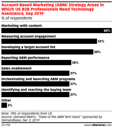 Account-Based Marketing (ABM) Strategy Areas in Which US B2B Professionals Need Technology Assistance, Sep 2019 (% of respondents)