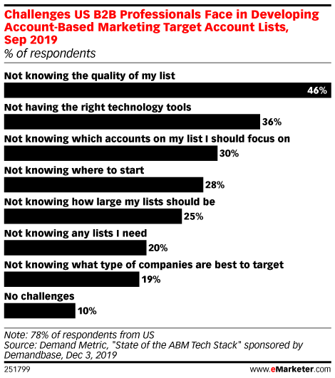 Challenges US B2B Professionals Face in Developing Account-Based Marketing Target Account Lists, Sep 2019 (% of respondents)