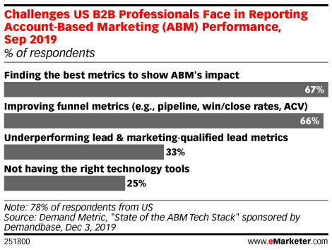 Challenges US B2B Professionals Face in Reporting Account-Based Marketing (ABM) Performance, Sep 2019 (% of respondents)