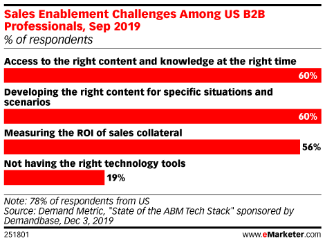 Sales Enablement Challenges Among US B2B Professionals, Sep 2019 (% of respondents)