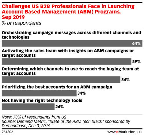 Challenges US B2B Professionals Face in Launching Account-Based Management (ABM) Programs, Sep 2019 (% of respondents)