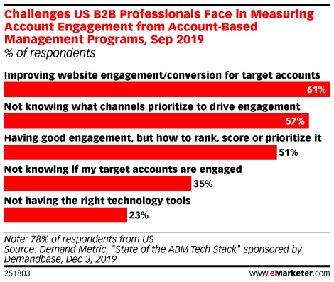 Challenges US B2B Professionals Face in Measuring Account Engagement from Account-Based Management Programs, Sep 2019 (% of respondents)