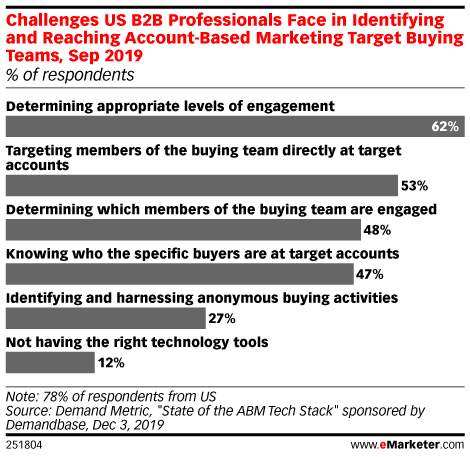 Challenges US B2B Professionals Face in Identifying and Reaching Account-Based Marketing Target Buying Teams, Sep 2019 (% of respondents)