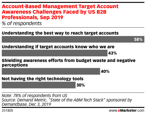 Account-Based Management Target Account Awareness Challenges Faced by US B2B Professionals, Sep 2019 (% of respondents)