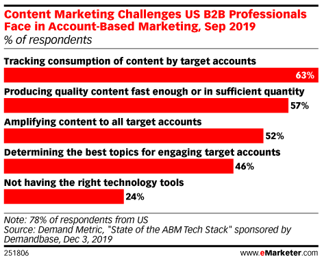 Content Marketing Challenges US B2B Professionals Face in Account-Based Marketing, Sep 2019 (% of respondents)