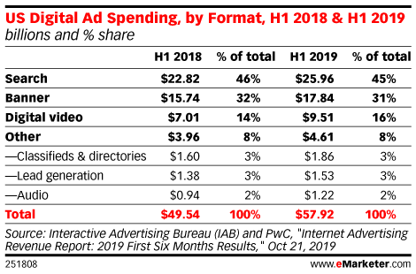 US Digital Ad Spending, by Format, H1 2018 & H1 2019 (billions and % share)