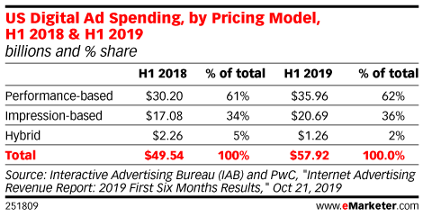 US Digital Ad Spending, by Pricing Model, H1 2018 & H1 2019 (billions and % share)