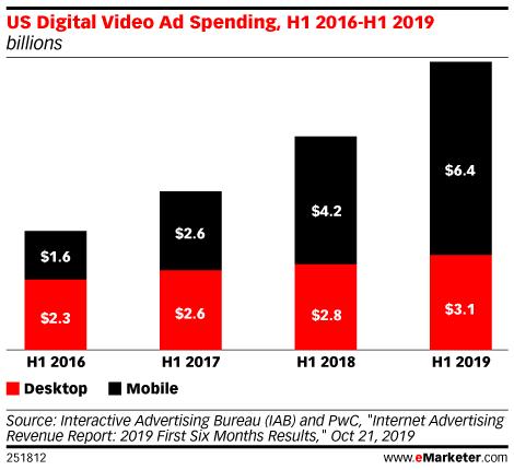 US Digital Video Ad Spending, H1 2016-H1 2019 (billions)