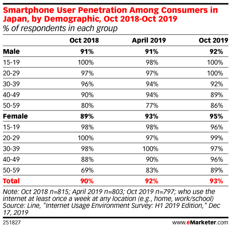 Smartphone User Penetration Among Consumers in Japan, by Demographic, Oct 2018-Oct 2019 (% of respondents in each group)