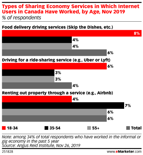 Types of Sharing Economy Services in Which Internet Users in Canada Have Worked, by Age, Nov 2019 (% of respondents)
