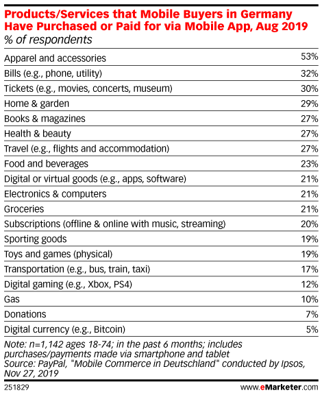 Products/Services that Mobile Buyers in Germany Have Purchased or Paid for via Mobile App, Aug 2019 (% of respondents)