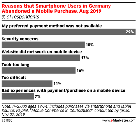 Reasons that Smartphone Users in Germany Abandoned a Mobile Purchase, Aug 2019 (% of respondents)