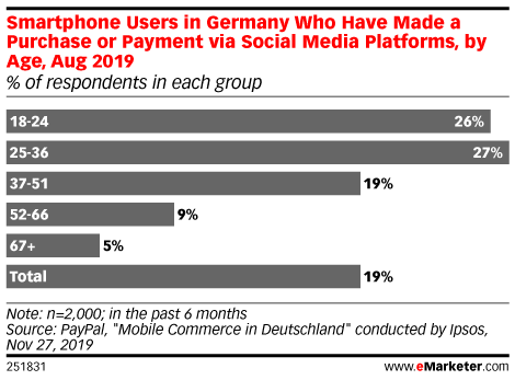 Smartphone Users in Germany Who Have Made a Purchase or Payment via Social Media Platforms, by Age, Aug 2019 (% of respondents in each group)