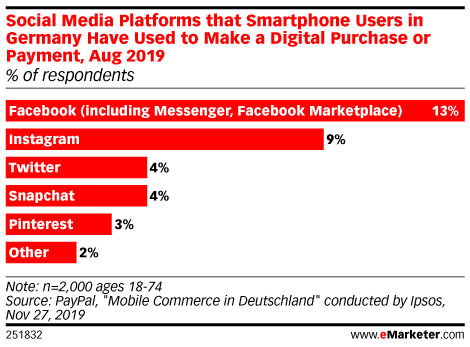 Social Media Platforms that Smartphone Users in Germany Have Used to Make a Digital Purchase or Payment, Aug 2019 (% of respondents)