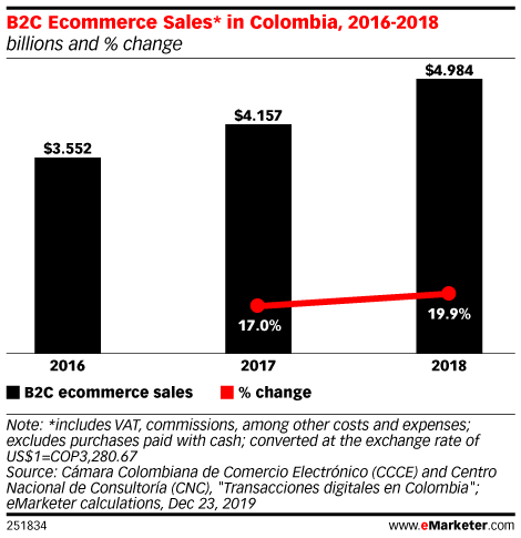 B2C Ecommerce Sales* in Colombia, 2016-2018 (billions and % change)