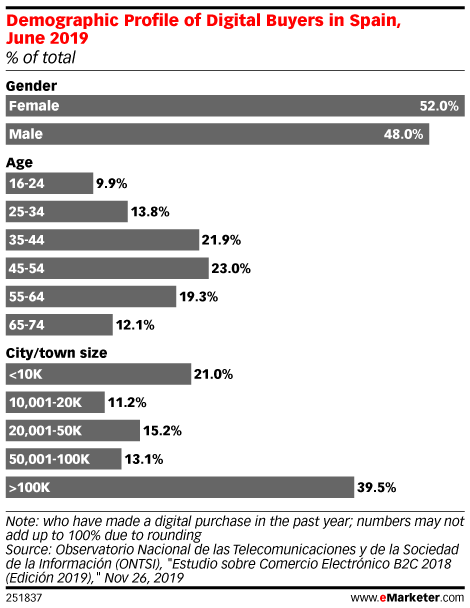 Demographic Profile of Digital Buyers in Spain, June 2019 (% of total)