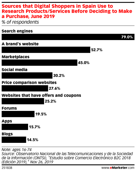 Sources that Digital Shoppers in Spain Use to Research Products/Services Before Deciding to Make a Purchase, June 2019 (% of respondents)