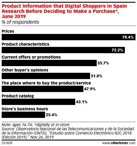 Product Information that Digital Shoppers in Spain Research Before Deciding to Make a Purchase*, June 2019 (% of respondents)