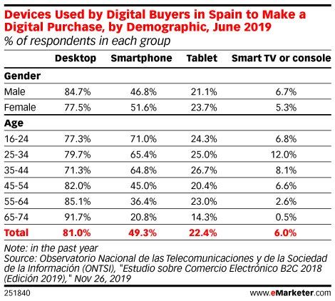 Devices Used by Digital Buyers in Spain to Make a Digital Purchase, by Demographic, June 2019 (% of respondents in each group)