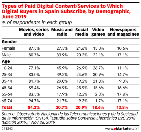 Types of Paid Digital Content/Services to Which Digital Buyers in Spain Subscribe, by Demographic, June 2019 (% of respondents in each group)