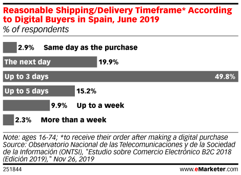 Reasonable Shipping/Delivery Timeframe* According to Digital Buyers in Spain, June 2019 (% of respondents)
