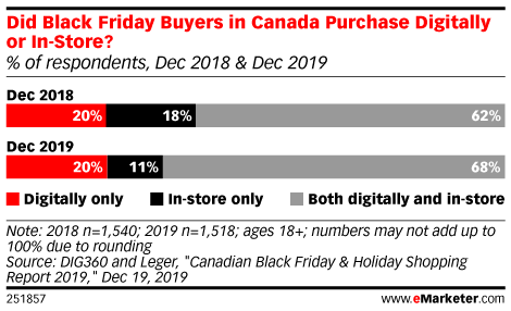Did Black Friday Buyers in Canada Purchase Digitally or In-Store? (% of respondents, Dec 2018 & Dec 2019)